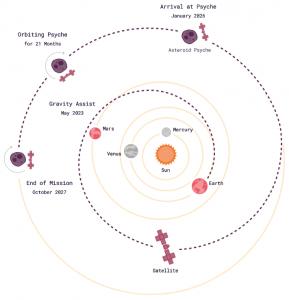 misija-Psyche-orbita