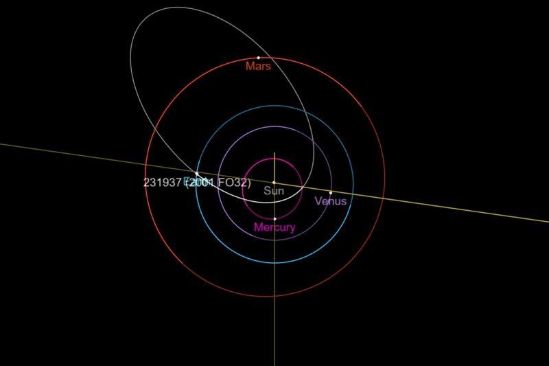 Ilustracija orbite asteroida 2001 FO32 koji će se približiti Zemlji 21. ožujka. Ima neobično izduženu orbitu, a njegova revolucija oko Sunca traje 810 dana. Izvor: NASA / JPL
