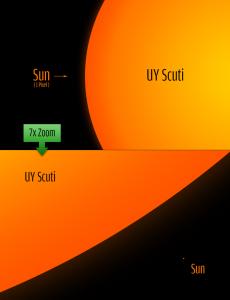 Sunce-UY-SCUTI