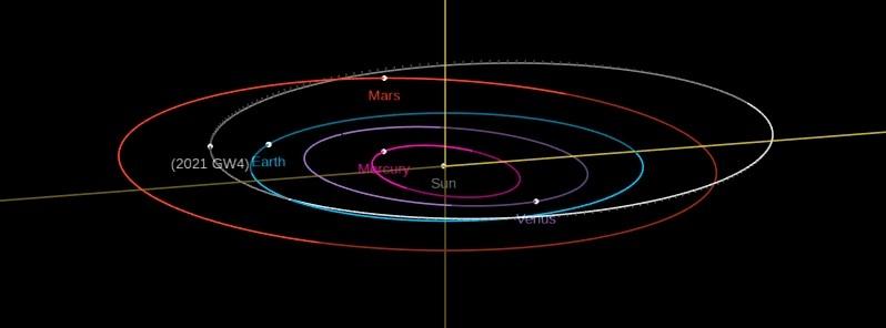 Orbita asteroida 2021 GW4. Izvor: Thewatchers.com