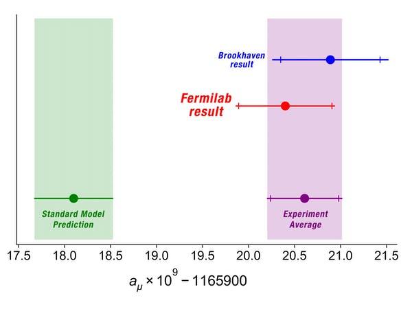 Predviđanje i rezultati. Izvor: Ryan Postel, Fermilab/Muon g-2 collaboration