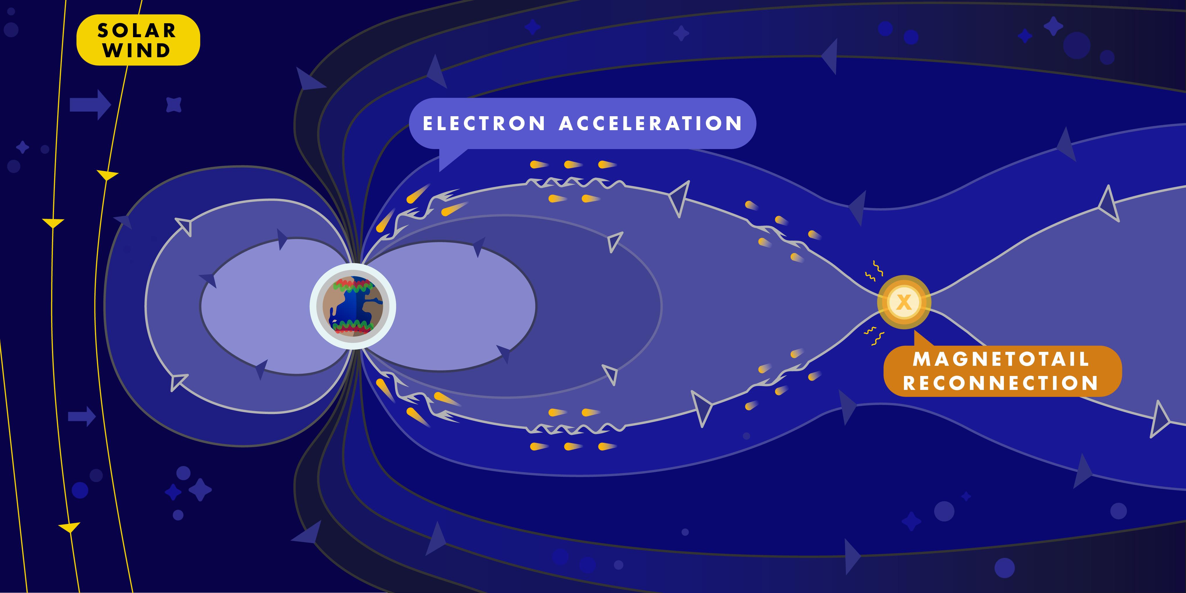 Fizičari sa Sveučilišta u Iowi izvještavaju o konačnim dokazima za razumjevanje nastanka fenomena aurore borealis. U eksperimentima su fizičari pokazali mehanizme za ubrzanje elektrona bazirane na Alfvenovim valovima u uvjetima koji odgovaraju Zemljinoj magnetosferi. Izvor: uiowa.edu