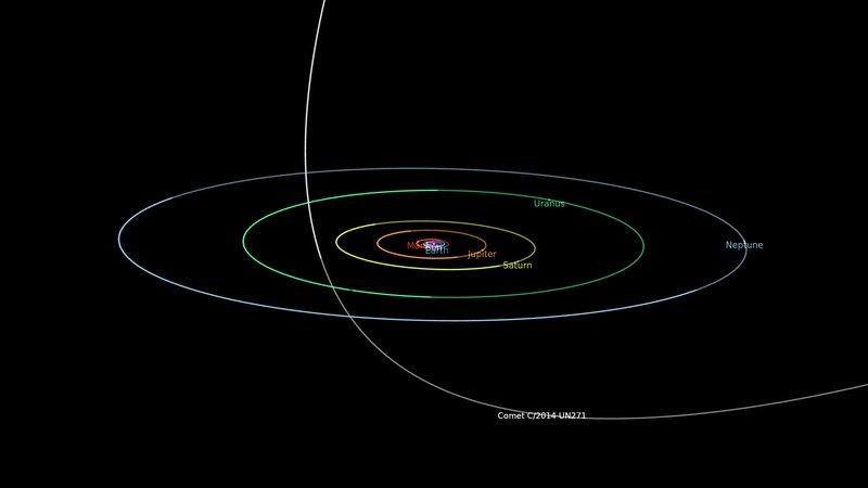 Orbitalni dijagram koji prikazuje put kometa C / 2014 UN271 (Bernardinelli-Bernstein) kroz Sunčev sustav. Put kometa prikazan je sivom bojom kada je ispod ravnine planeta te podebljano bijelom kad je iznad ravnine. Izvor: nasa.gov