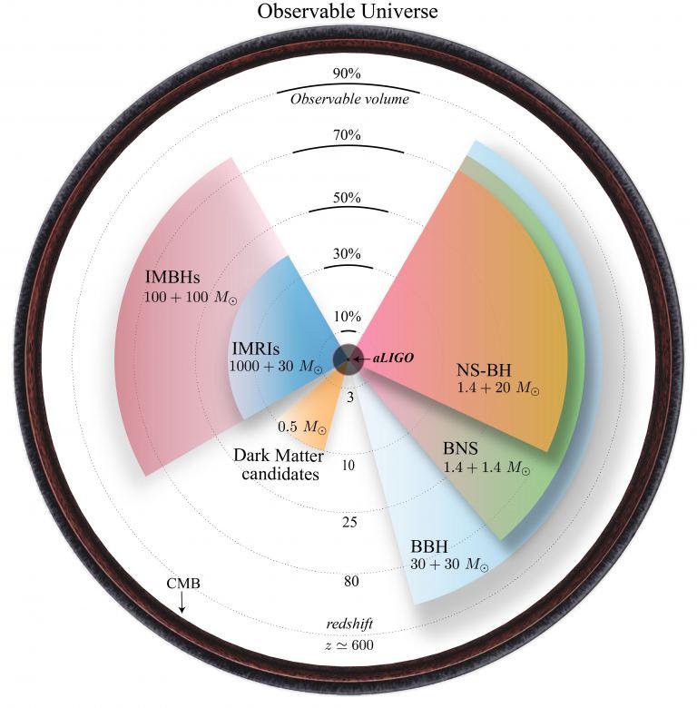 Teoretski spektar detekcije gravitacijskih valova na GLOC-u. Izvor: Jani, et al