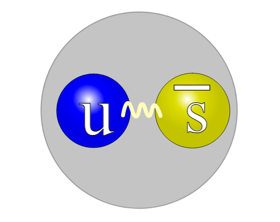 Kvark struktura pozitivnog kaona. Izvor: Wikimedia Commons.