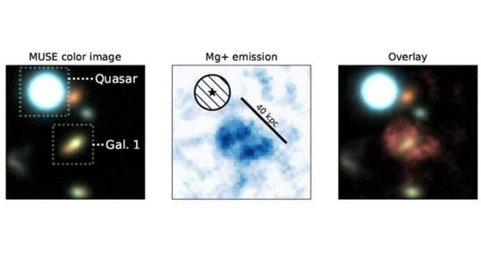 Lijeva slika: razgraničenje kvazara i galaksije u pitanju (Gal1). Srednja slika: maglica koja se sastoji od magnezija sa odgovarajućim mjerilom. Desna slika: preklapanje maglice i galaksije Gal1. Izvor: © Johannes Zabl.