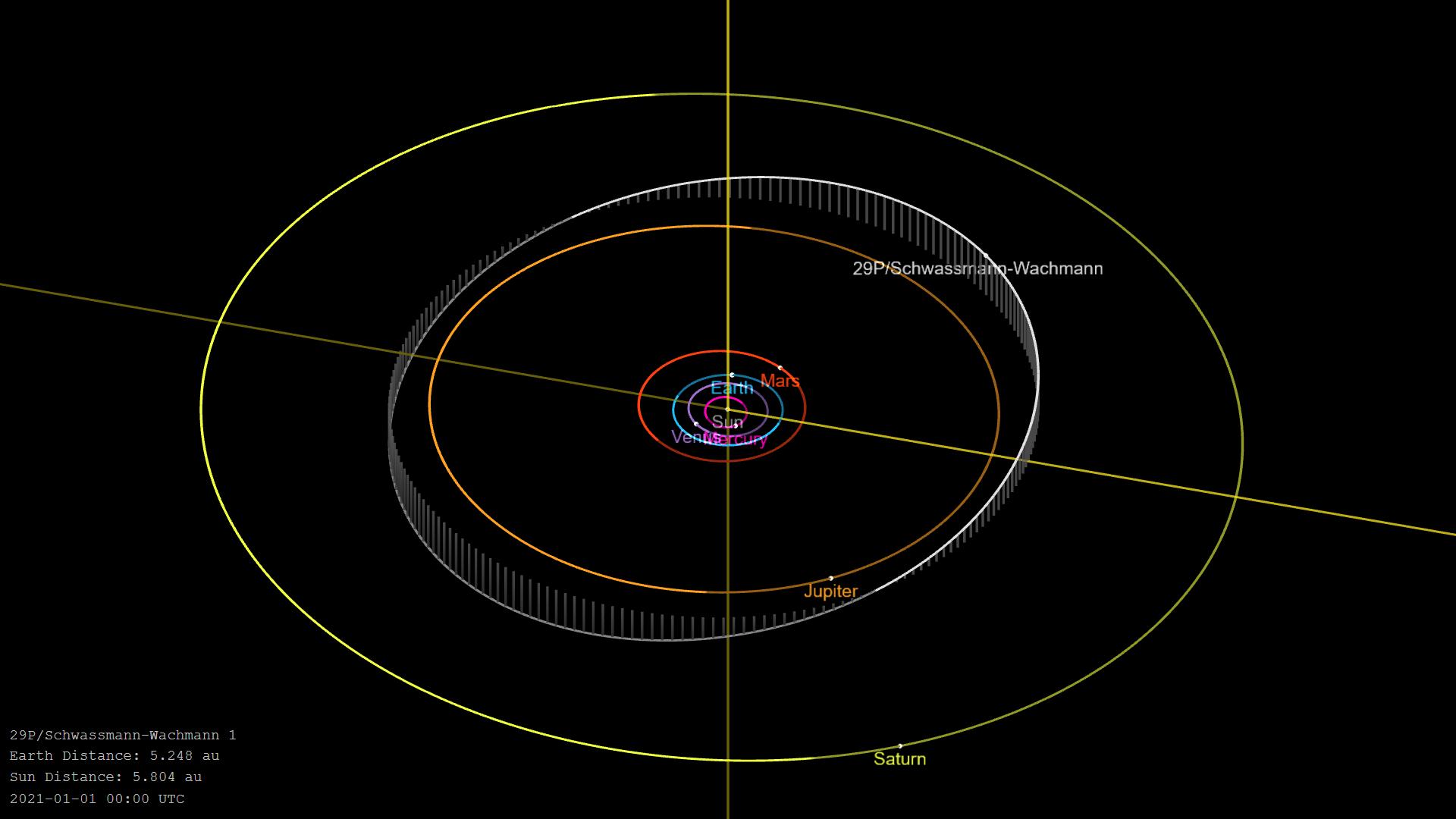 Orbita kometa 29P. Izvor: Wikimedia Commons.